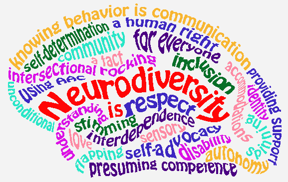 """a word cloud in the shape of a brain with the word """"Neurodiversity is"""" in the middle and several sayings surrounding it."""